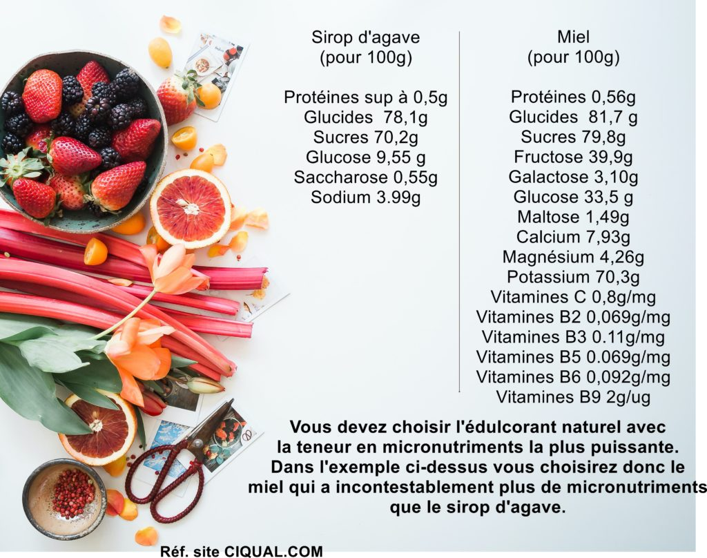 comparaison sucre sirop agave